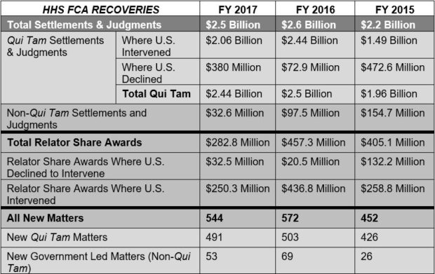 HHS RECOVERIES Chart